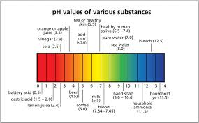 what is soil ph chemistry on a farmalmost a farmer