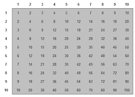 3times Table Sum Of A Multiplication Table U2013 Sunday Puzzle U2013 Mind Your Decisions