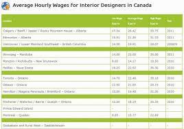 home design articles home designer salary