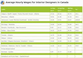 home interior designer salary interior designer salary top interior design cool