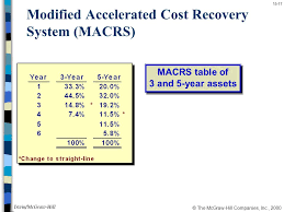 Ads Depreciation Table Income Taxes In Capital Budgeting Decisions Chapter Ppt Download