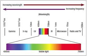 Visible Light Spectrum Wavelength Uv Light Wavelength Chart Lamps And Lighting