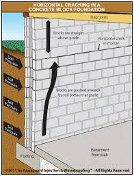 how to repair basement wall cracks concrete block foundation repair foundation reinforcement