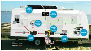 basic rv battery charger options rvshare com
