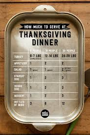 thanksgiving dinner planning how much to serve thanksgiving