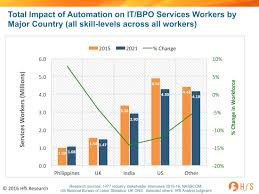 automation impact india u0027s services industry workforce to shrink