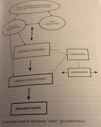how to write an ethnographic research paper a guide to coding qualitative data salma patel glazer and holton 2004 further clarify that memos present hypotheses about connections between categories and or their properties and begin to integrate