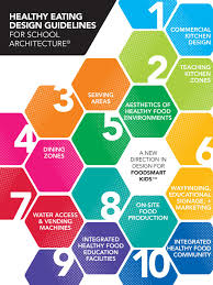 healthy eating design guidelines for architecture by vmdo