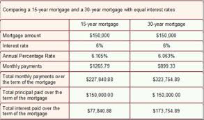 Mortgage Loans Forcht Bank