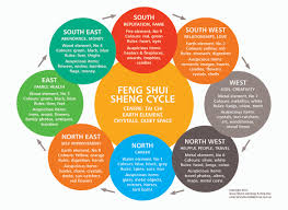 good feng shui living room items