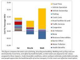 Oklahoma benefits of traveling images Economic benefits of bicycles oklahoma bicycling coalition jpg
