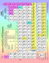 periodic table science book d table of the elements make the annotated build it yourself