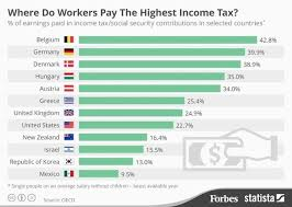 most high tech countries why are countries with high taxes out of money when countries with