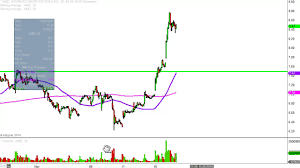 advanced micro devices inc amd stock chart technical analysis