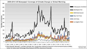 Colorado Wildfires Explained In One Chart Climate Central Our National Drought Of Climate Change Coverage The Nation