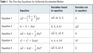 lesson 2 equations of motion willowwood lessons