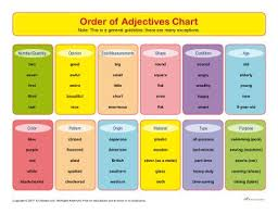 order of adjectives chart printable parts of speech chart