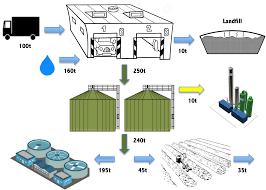 biogas plant development handbook u2022 biogasworld