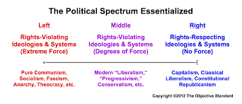 political u201cleft u201d and u201cright u201d properly defined the objective standard