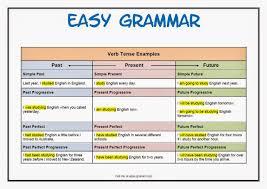basic grammar english tenses copied speaktomeenglish