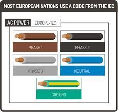 electrical cable color code chart wire coding float 2 infinite