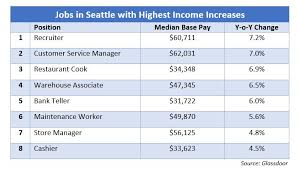 under the table jobs seattle seattle the great the good the worrisome seattlemultifamilyteam