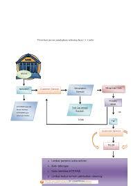 flowchart membuat sim flowchart pembukaan rekening baru