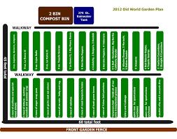 81 best garden planning see all my garden planning boards