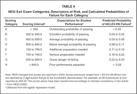 a study of the usefulness of the hesi exit exam in predicting