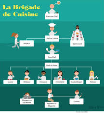 la cuisine des chefs le brigade de cuisine the guide to kitchen organisation cuisine