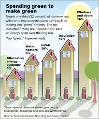Most Energy Efficient Windows Ideas Best Energy Saving Windows 14 Best Save Energy Go Green Images On