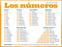 numbers in spanish spanish411