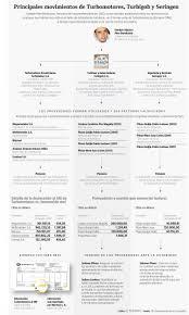lista blanca sri ecuador hermano de andrés páez es contador de 3 empresas que habrían