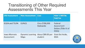 Dynamic Learning Maps Iowa Department Of Education Fall Update U002715 Dave Tilly Deputy