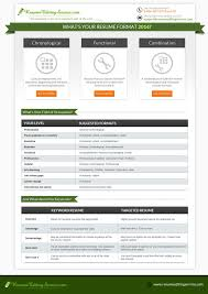 Current Resume Styles Top 10 Resume Formats Best Resume Format 2012 3 Resume Formats