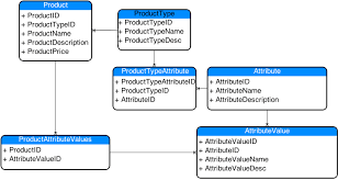 database schema for multiple types of products
