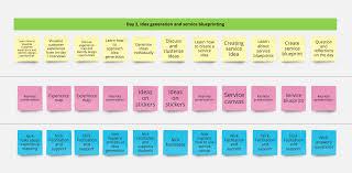 workshop blueprints using service blueprints to design better workshops