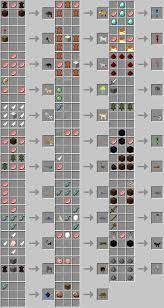 Minecraft Crafting Table Guide Minecraft Basic Items Basic Crafting Recipes More Results From