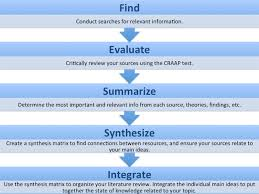 writing literature review Literature review matrix