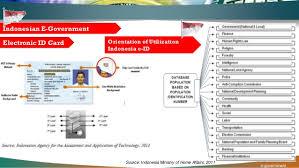 comparative e government in indonesia and malaysia utilization of go
