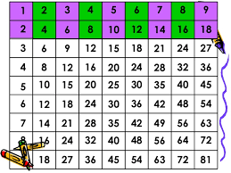 15 Multiplication Table Magic Multiplication Table 123