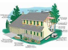 energy efficient house designs energy efficient house plans diagram showing the various aspects