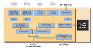 video conferencing system block diagram electronic products