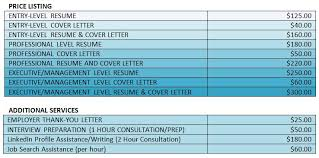 cover letter executive management