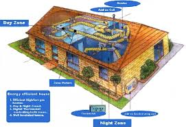most efficient house plans energy efficient home design