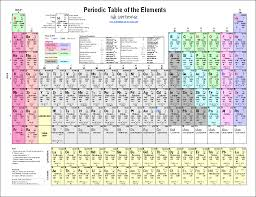 download and print a periodic table or customize your own with