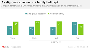 yougov mainly a day for family not religion