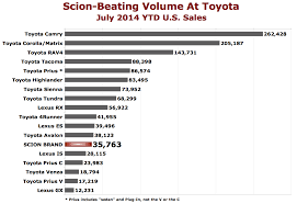 toyota us sales chart of the day at least toyota has toyotas the truth about cars