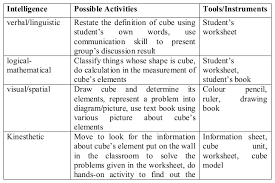how to create mathematics lesson plan integrating multiple