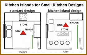 Small Kitchen Floor Plans Small Kitchen Floor Plans With An Island Types Of Small Kitchen